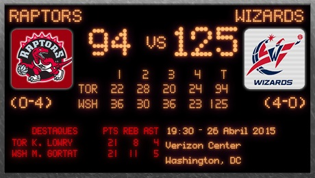Raptors-Wizards pós-jogo