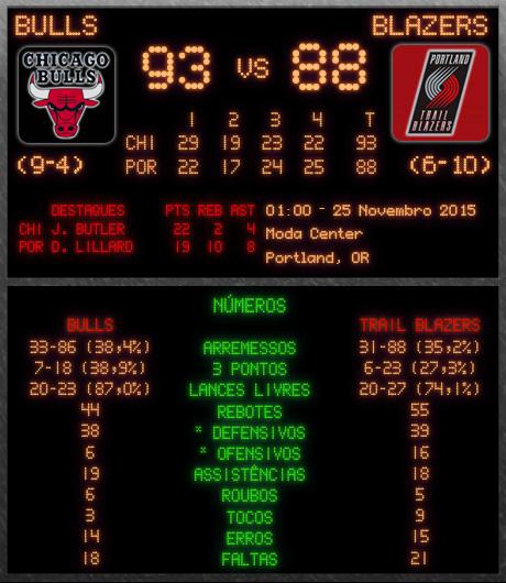 Portland Trail Blazers Roster 1992: (9-4) Chicago Bulls 93 X 88 Portland Trail Blazers (6-10